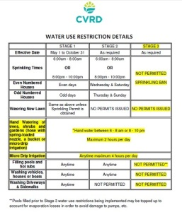 stage 3 water restrictions for Burnam water system