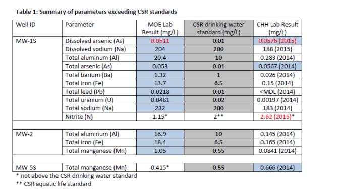 MoE vs CHH results