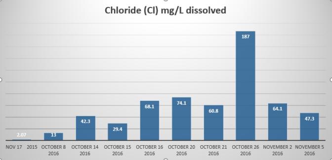 chloride