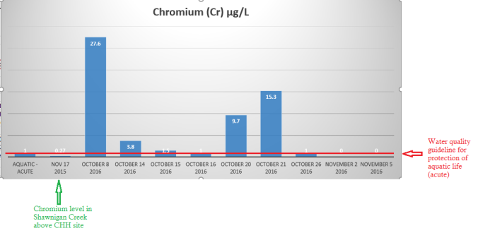 chromium-graph